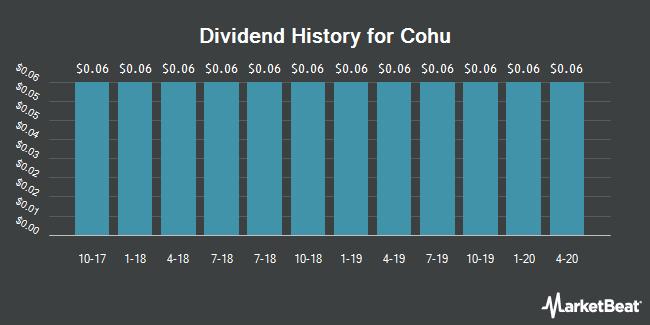 Dividend Payments by Quarter for Cohu (NASDAQ:COHU)