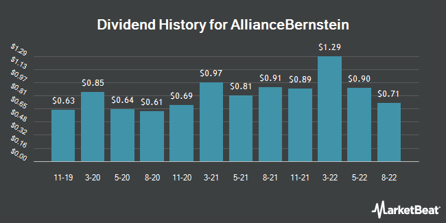 Dividend Payments by Quarter for AllianceBernstein (NYSE:AB)