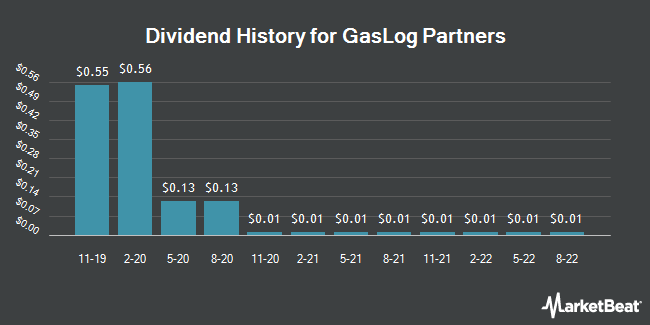 Dividend Payments by Quarter for GasLog Partners (NYSE:GLOP)