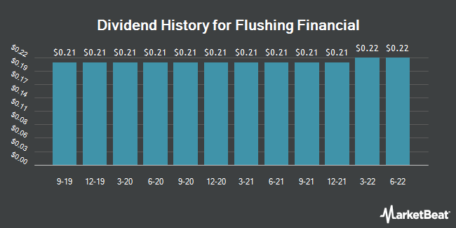 Dividend Payments by Quarter for Flushing Financial (NASDAQ:FFIC)