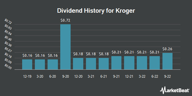 Dividend Payments by Quarter for Kroger (NYSE:KR)