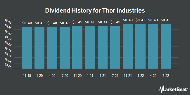 Dividend Payments by Quarter for Thor Industries (NYSE:THO)