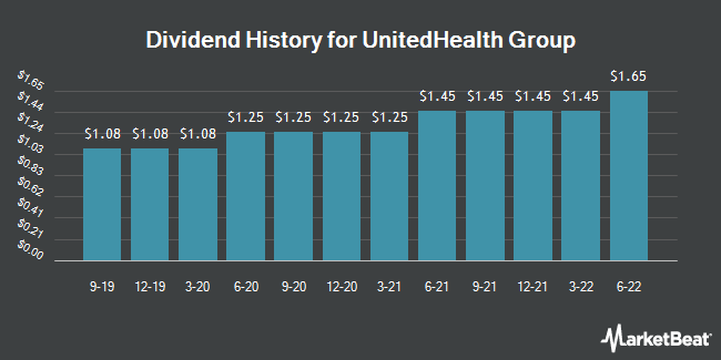 Dividend Payments by Quarter for UnitedHealth Group (NYSE:UNH)