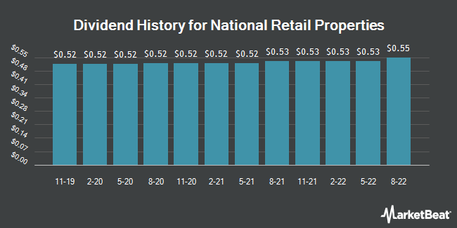 Dividend Payments by Quarter for National Retail Properties (NYSE:NNN)