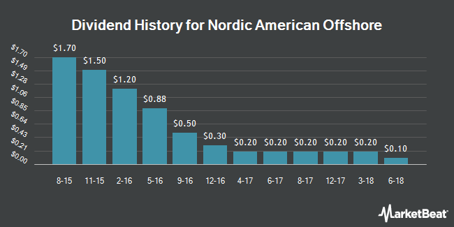 Dividend Payments by Quarter for Nordic American Offshore (NYSE:NAO)