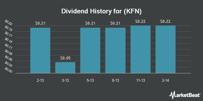 Dividend Payments by Quarter for KKR Financial (NYSE:KFN)
