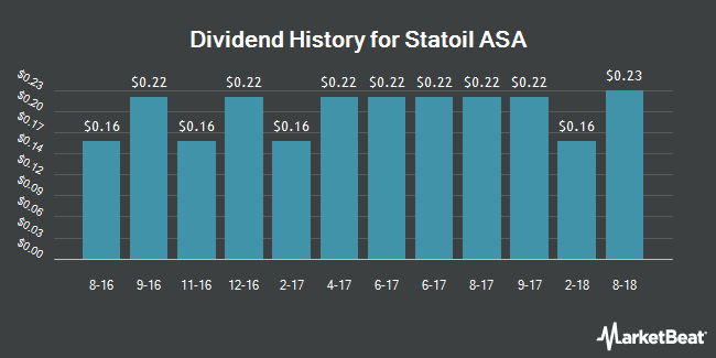 Dividend Payments by Quarter for Statoil (NYSE:STO)
