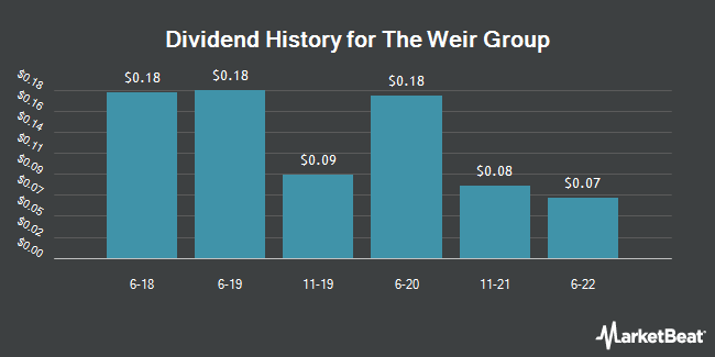 Dividend Payments by Quarter for Weir Group (OTCMKTS:WEGRY)