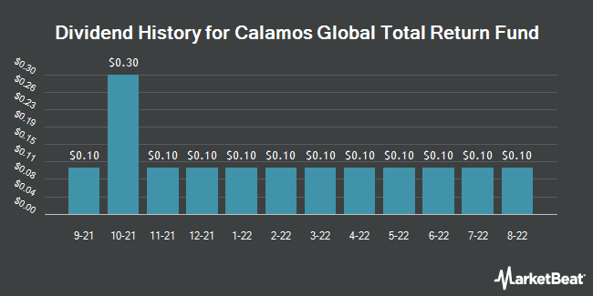 Dividend Payments by Quarter for Calamos Global Total Return Fund (NASDAQ:CGO)