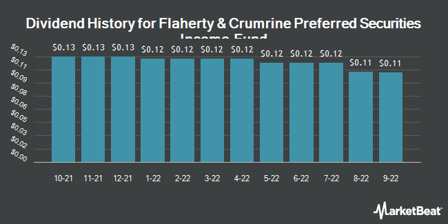 Dividend Payments by Quarter for Flaherty&Crumrine Prfrd Scts Incm Fd (NYSE:FFC)