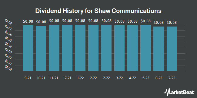 Dividend Payments by Quarter for Shaw Communications Inc Class B (NYSE:SJR)