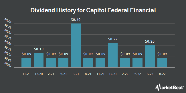 Dividend Payments by Quarter for Capitol Federal Financial (NASDAQ:CFFN)