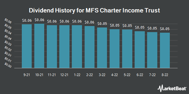 Dividend Payments by Quarter for MFS Charter Income Trust (NYSE:MCR)