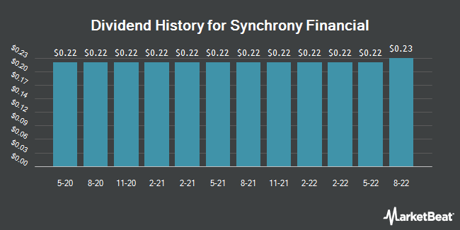 Dividend Payments by Quarter for Synchrony Financial (NYSE:SYF)