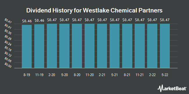 Dividend Payments by Quarter for Westlake Chemical Partners (NYSE:WLKP)