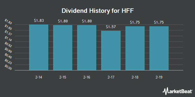 Dividend Payments by Quarter for HFF (NYSE:HF)