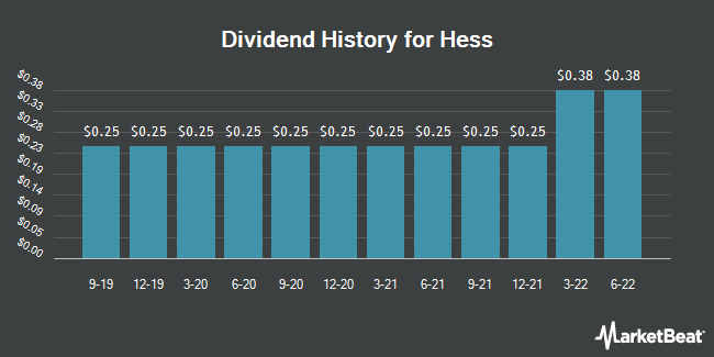 Dividend Payments by Quarter for Hess (NYSE:HES)