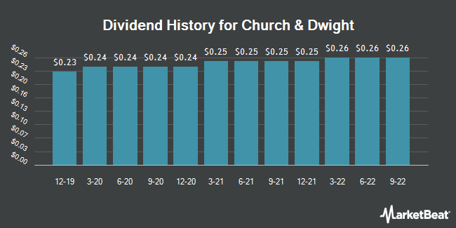 Dividend Payments by Quarter for Church & Dwight (NYSE:CHD)