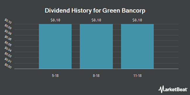 Dividend Payments by Quarter for Green Bancorp (NASDAQ:GNBC)