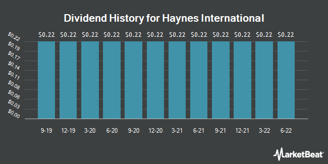 Dividend Payments by Quarter for Haynes International (NASDAQ:HAYN)