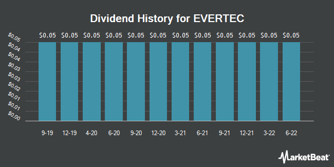 Dividend Payments by Quarter for Evertec (NYSE:EVTC)