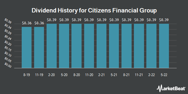 Dividend Payments by Quarter for Citizens Financial Group (NYSE:CFG)