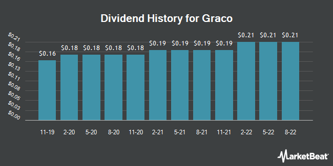 Dividend Payments by Quarter for Graco (NYSE:GGG)