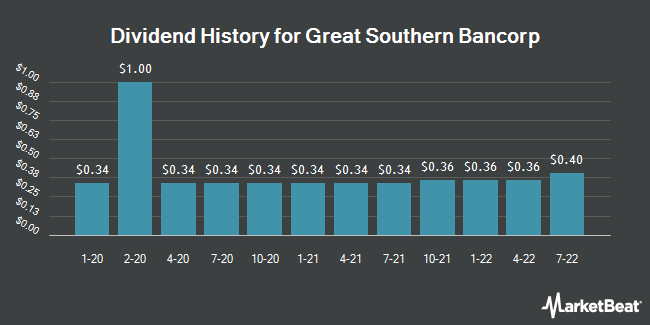 Dividend Payments by Quarter for Great Southern Bancorp (NASDAQ:GSBC)
