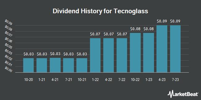Dividend Payments by Quarter for Tecnoglass (NASDAQ:TGLS)