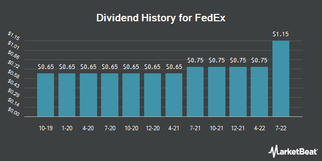 Dividend Payments by Quarter for FedEx (NYSE:FDX)