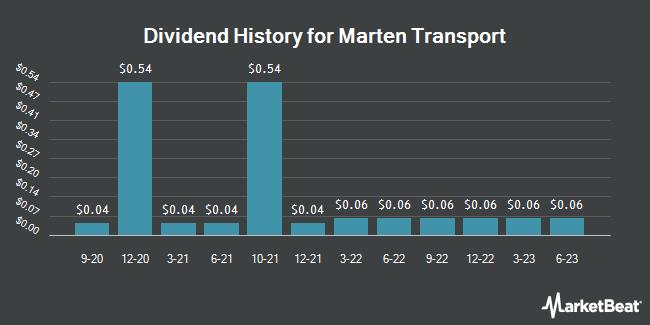 Dividend Payments by Quarter for Marten Transport (NASDAQ:MRTN)