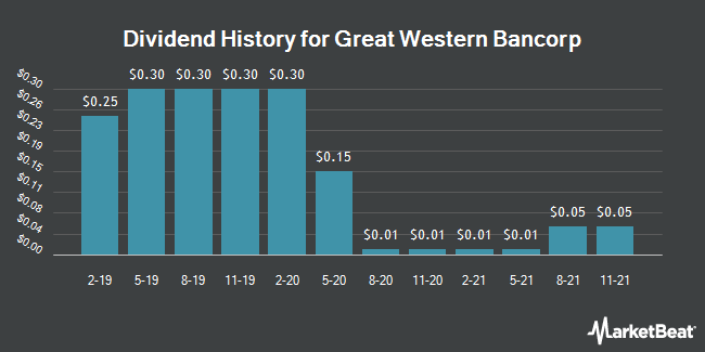 Dividend Payments by Quarter for Great Western Bancorp (NYSE:GWB)