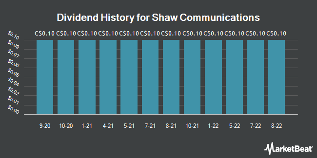 Dividend Payments by Quarter for Shaw Communications (TSE:SJR.B)