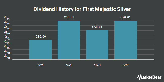 Dividend Payments by Quarter for First Majestic Silver (TSE:FR)