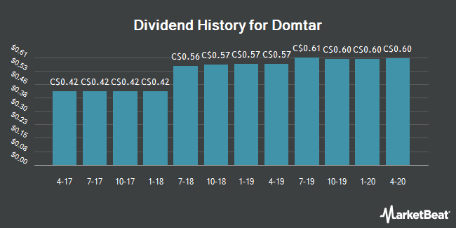Dividend Payments by Quarter for Domtar (TSE:UFS)