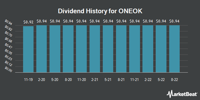 Dividend Payments by Quarter for ONEOK (NYSE:OKE)
