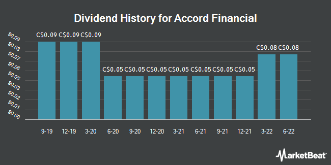 Dividend Payments by Quarter for Accord Financial (TSE:ACD)