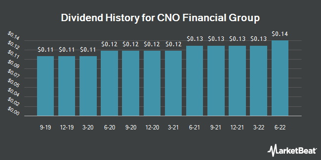 Dividend Payments by Quarter for CNO Financial Group (NYSE:CNO)