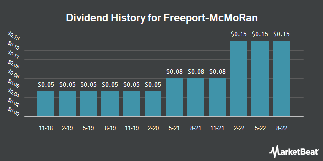 Dividend Payments by Quarter for Freeport-McMoRan (NYSE:FCX)