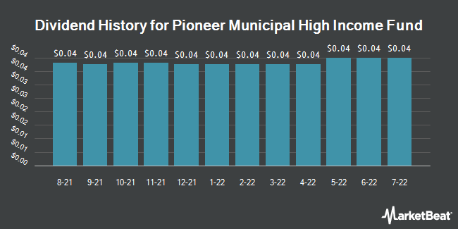 Dividend Payments by Quarter for Pioneer Municipal High Income Trust (NYSE:MHI)