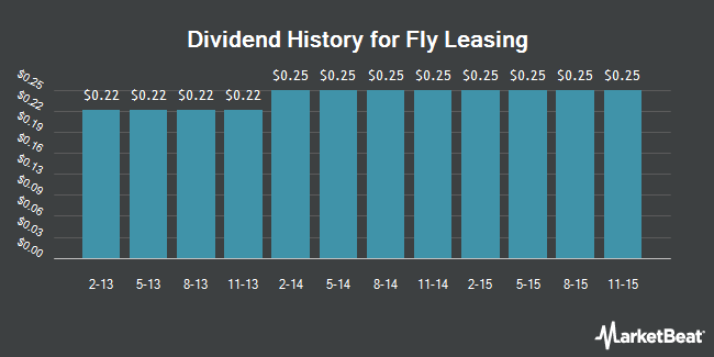 Dividend Payments by Quarter for Fly Leasing (NYSE:FLY)