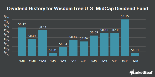 Dividend Payments by Quarter for WisdomTree MidCap Dividend Fund (NYSEARCA:DON)