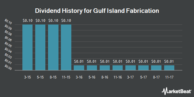 Dividend Payments by Quarter for Gulf Island Fabrication (NASDAQ:GIFI)