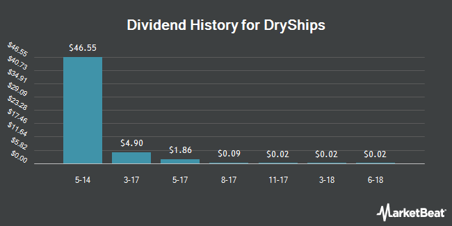 Dividend Payments by Quarter for DryShips (NASDAQ:DRYS)