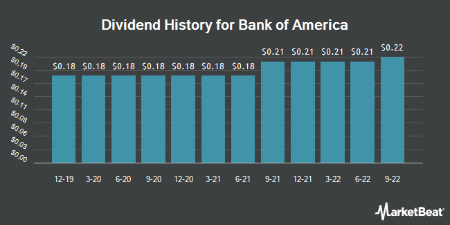 Dividend Payments by Quarter for Bank of America Corporation (NYSE:BAC)