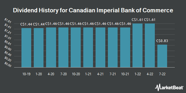 Dividend Payments by Quarter for Canadian Imperial Bank of Commerce (TSE:CM)