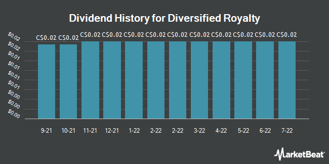 Dividend Payments by Quarter for Diversified Royalty (TSE:DIV)