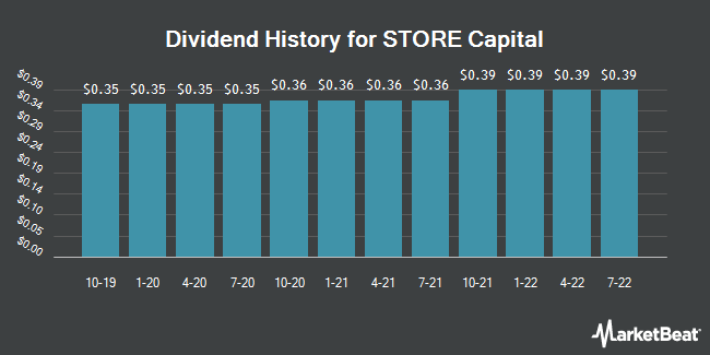 Dividend Payments by Quarter for STORE Capital (NYSE:STOR)