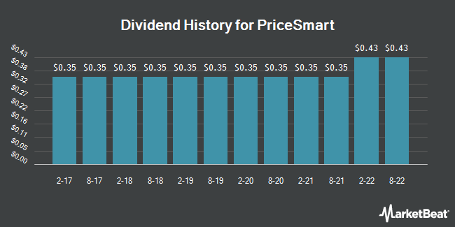 Dividend Payments by Quarter for PriceSmart (NASDAQ:PSMT)