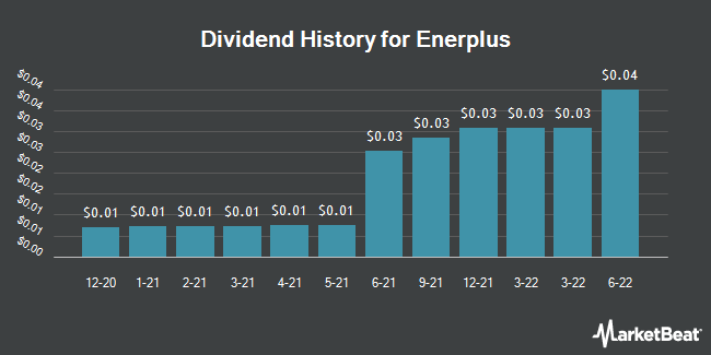 Dividend Payments by Quarter for Enerplus (NYSE:ERF)